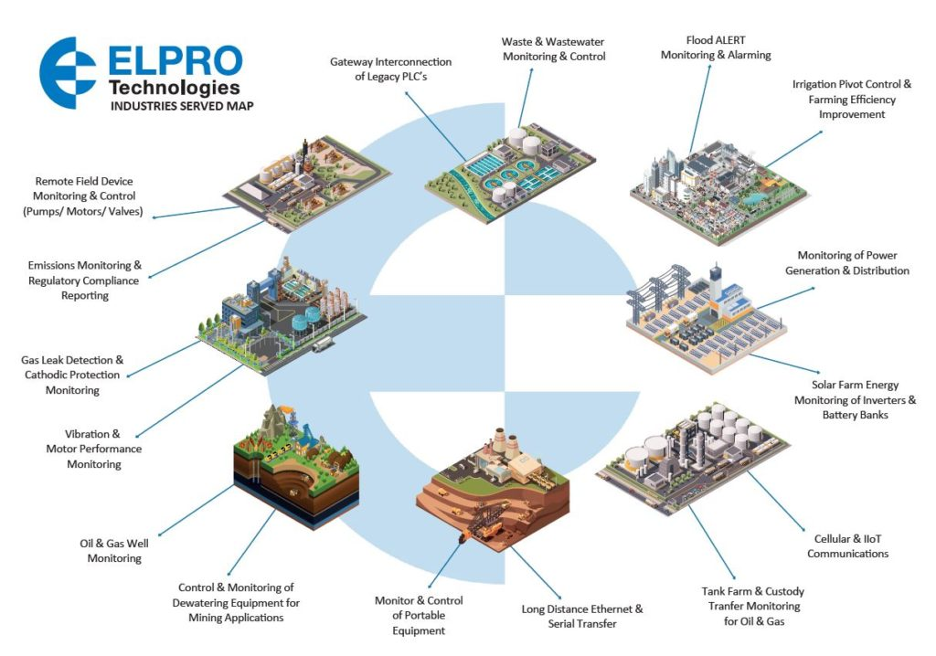 Elpro product range with Industries Served Map