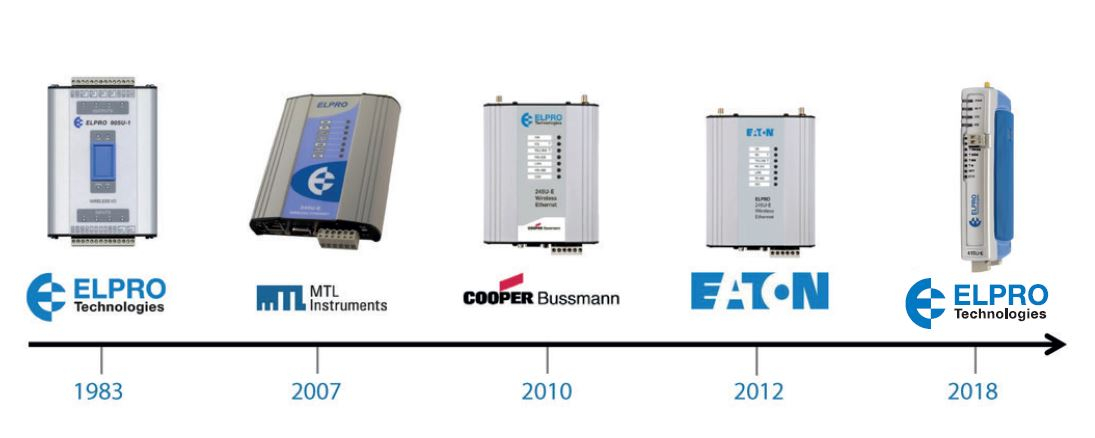 Industrial Wireless Experts ELPRO Timeline of products